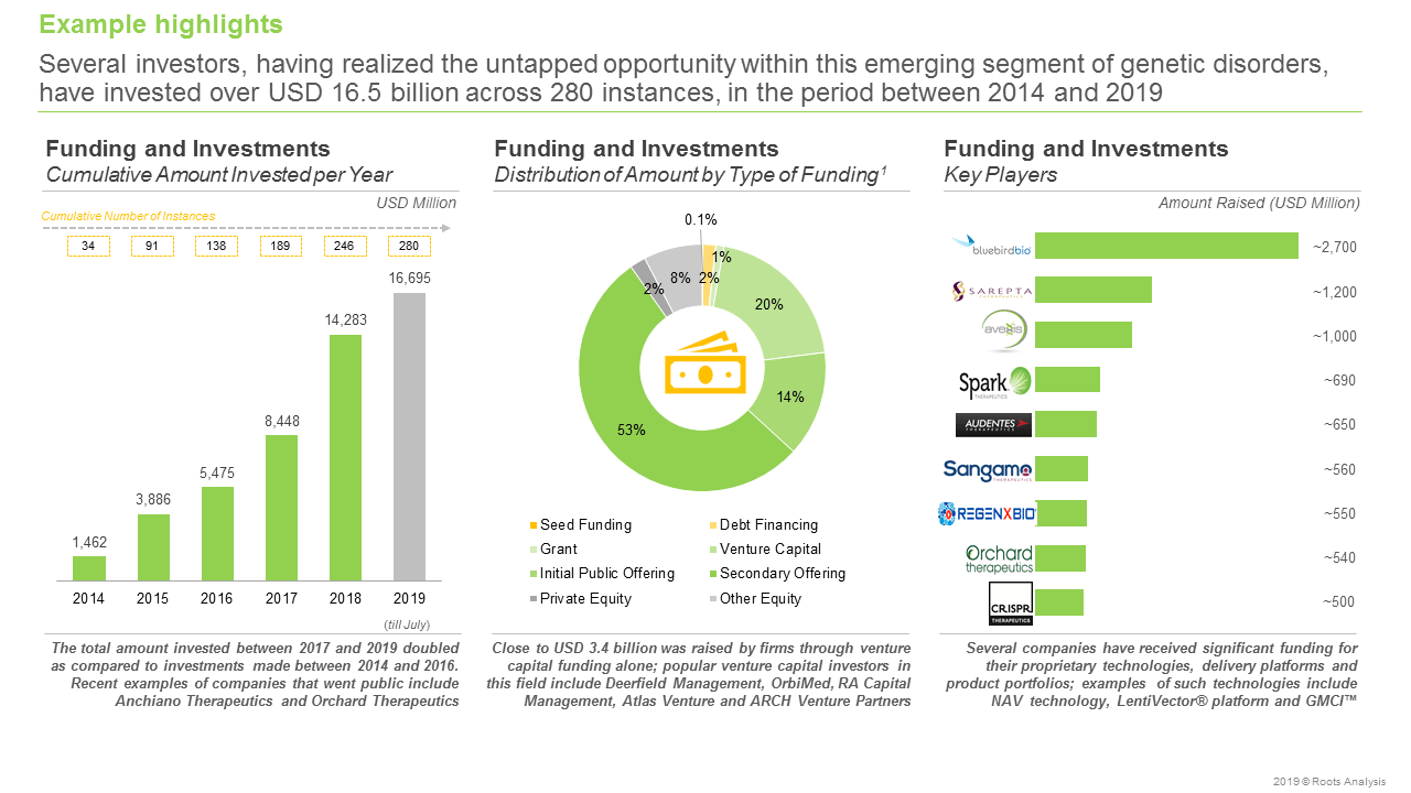 gene therapy companies Funding and investments